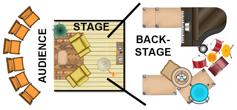 A stage with backstage explaining the performance metaphor; Source: Hazel Owen